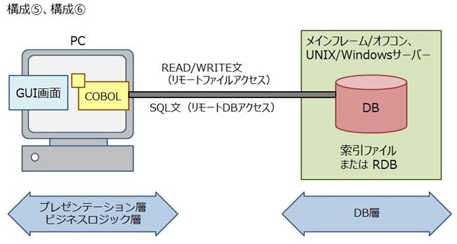 COBOLコンソーシアム - COBOLシ...